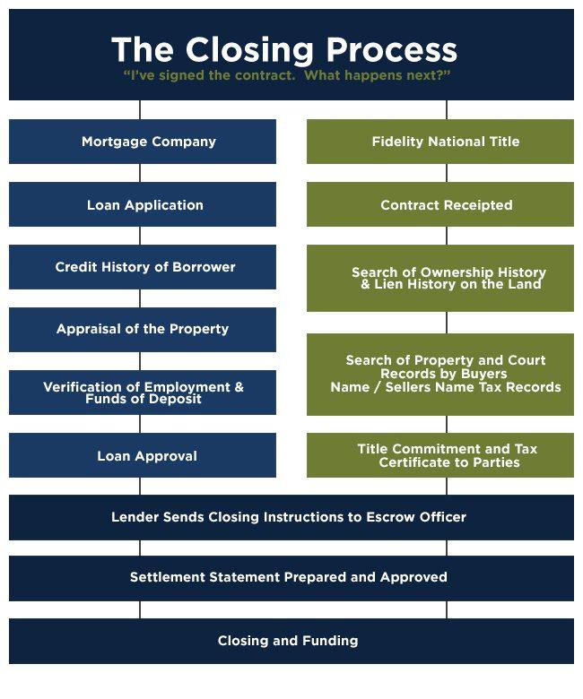 closing_process_chart